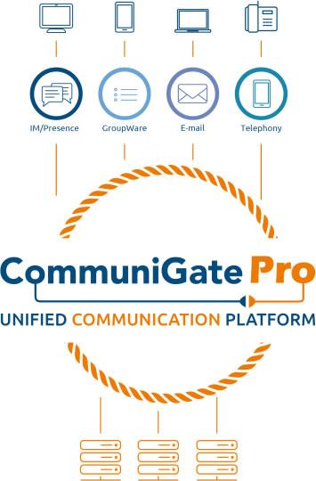CommuniGate Pro Client-Server Architektur
